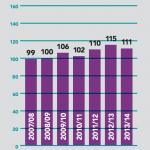 Arts Index 2015