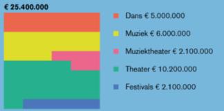 Fonds Podiumkunsten Budget