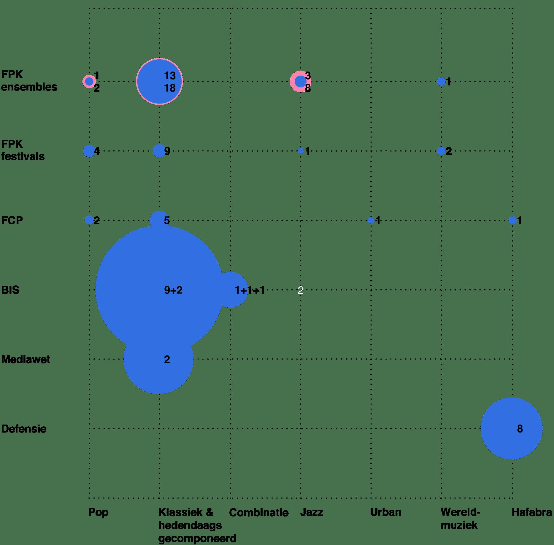 De huidige verdeling van de subsidies over genres en instellingen